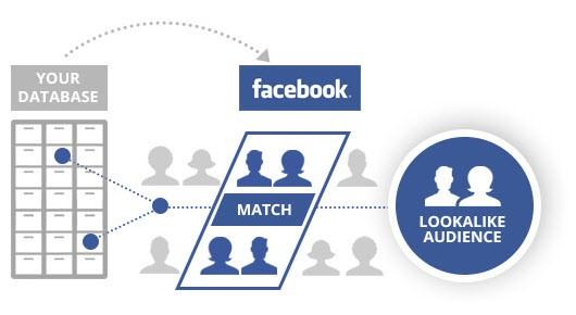 5 tips e-commerce facebook audiences